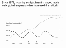 Changes in mean solar irradiance and mean global surface temperature on Earth since the year 1978.png