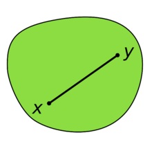 Illustration of a convex set, which looks somewhat like a disk: A (green) convex set contains the (black) line-segment joining the points x and y. The entire line segment lies in the interior of the convex set
