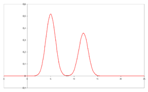 Chromatogram with two resolved peaks