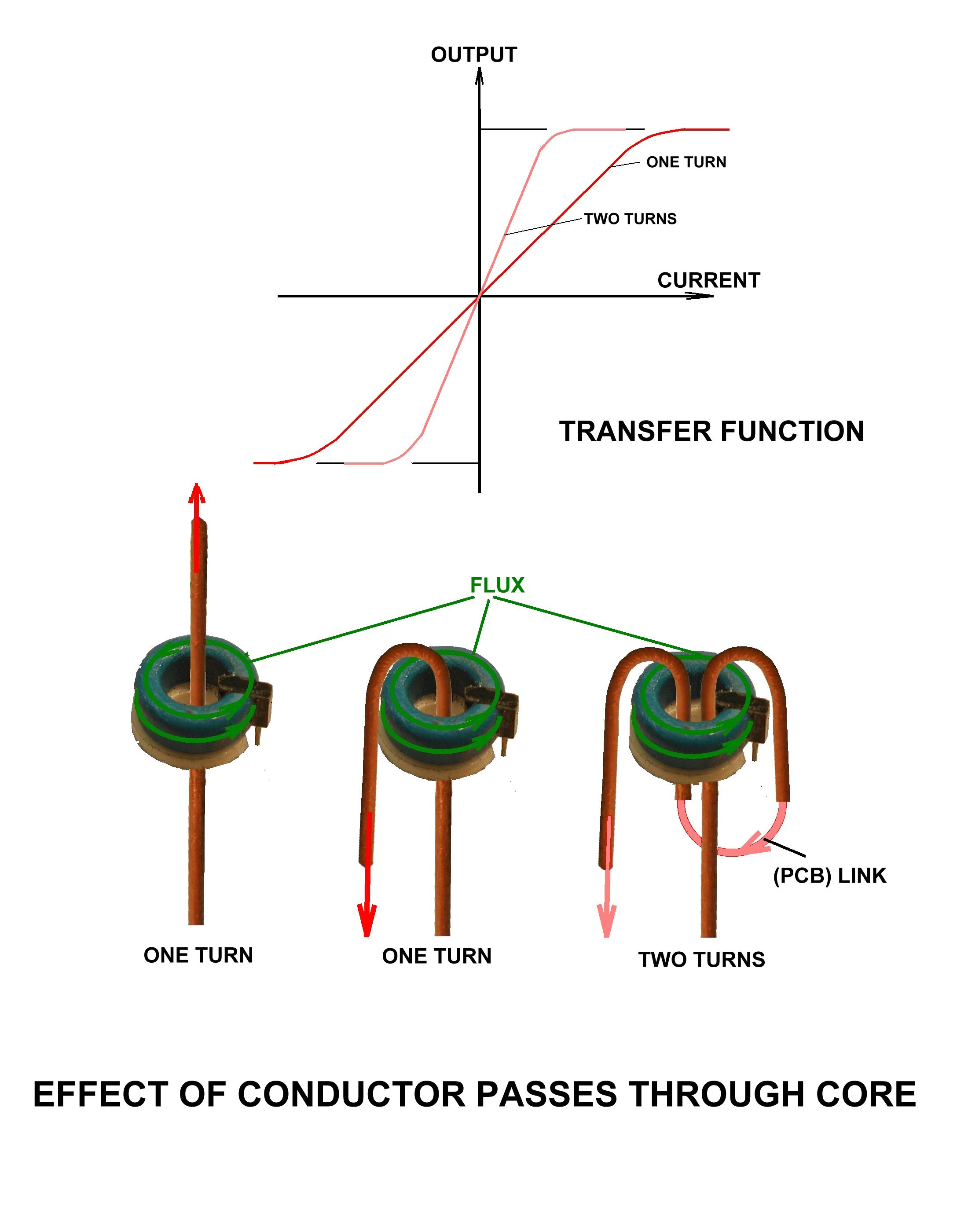Hall Effect Current Sensor Circuit Diagram On Eddy
