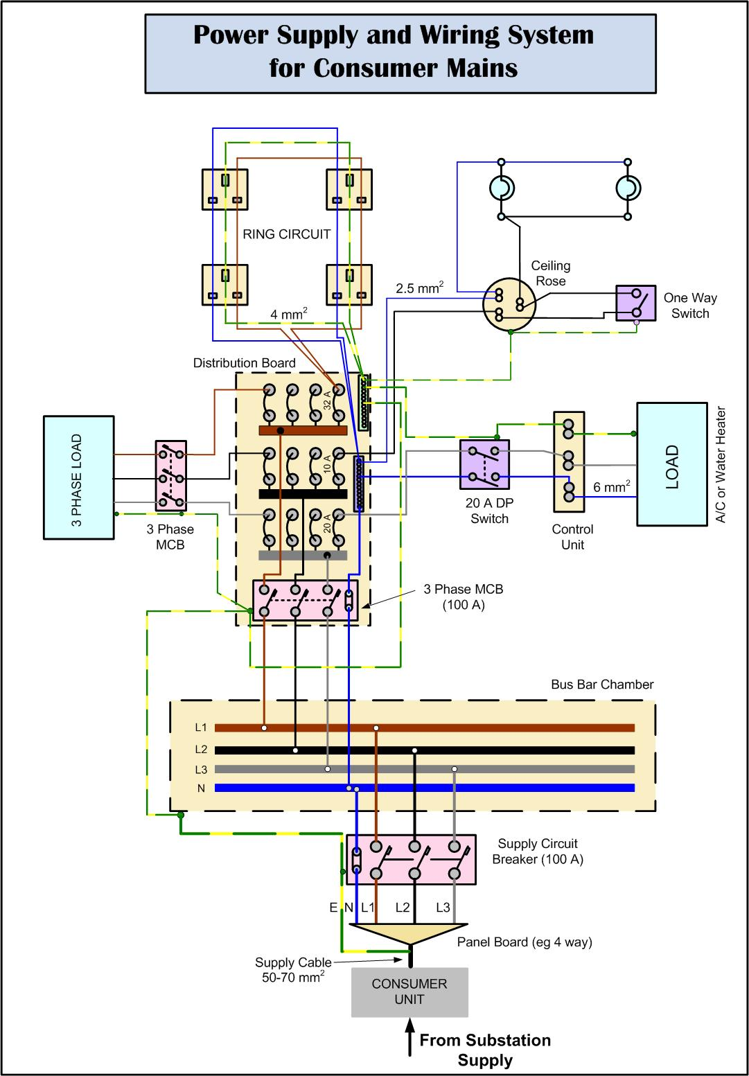 Consumer Mains Wiring Diagrams For Bathrooms