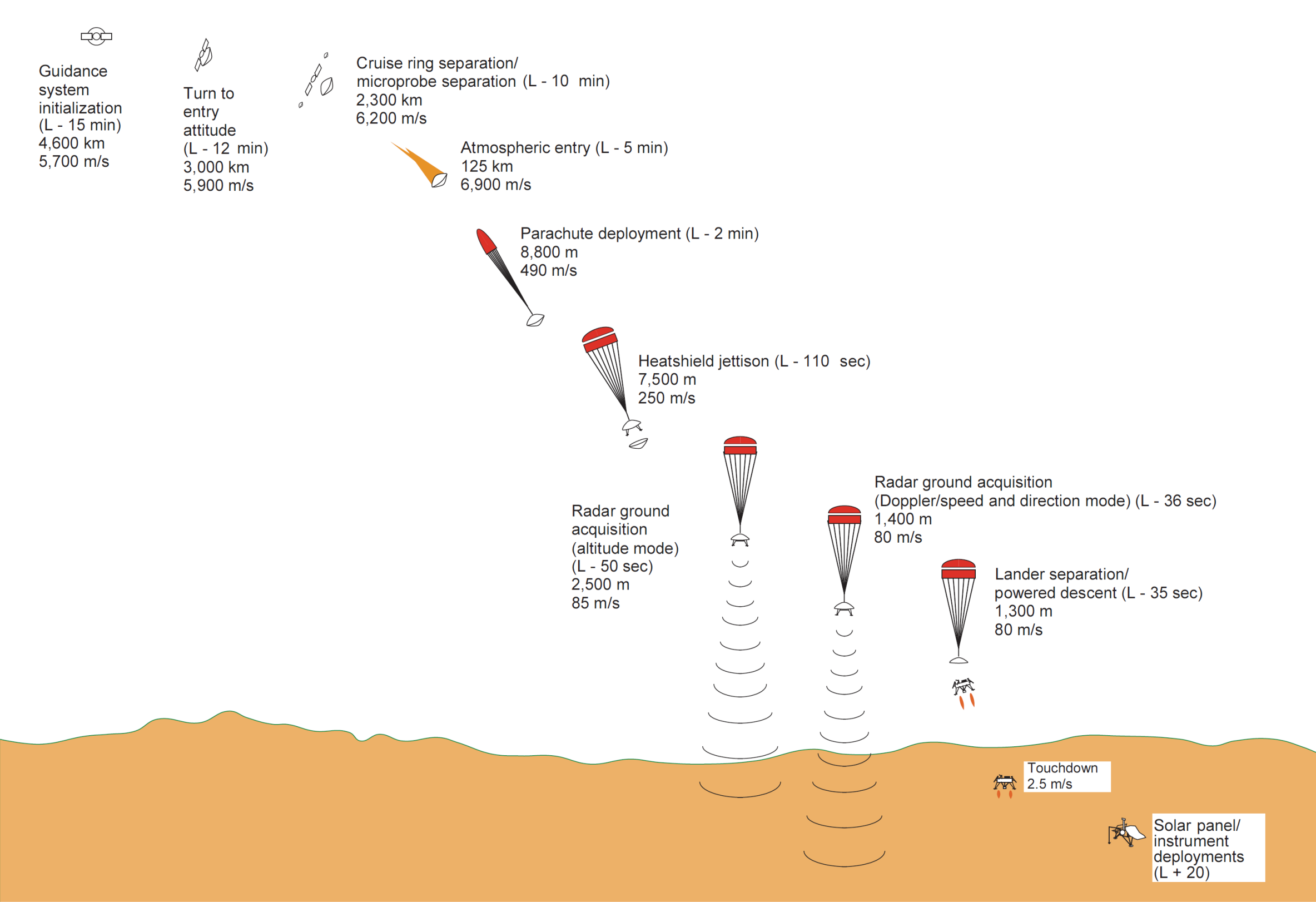 Mars Polar Lander Fuse Box Diagram Of Landing Prodedures As It Would Pass Through The Atmosphere And