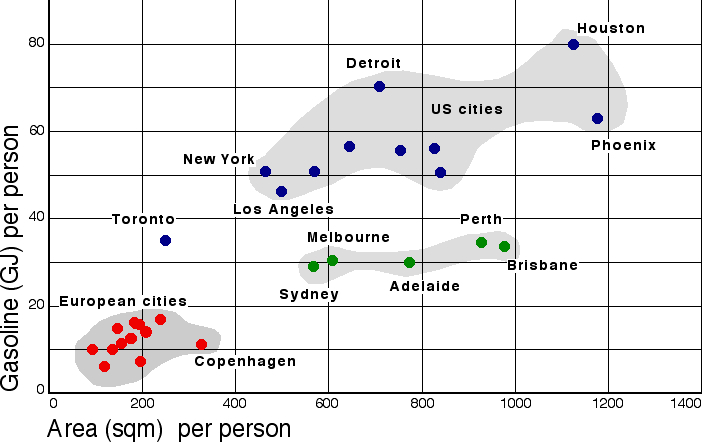 the relationship between urban growth and transportation