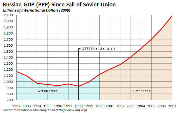 """growth of the second economy in the soviet union """"red plenty"""" bursts with information it never drags or lectures in the 1950s the soviet economy was growing at around 5% a year, faster than the united states but productivity was low and stagnant for that extra output, the soviet union was burning capital that, in a nutshell, is mr spufford's story of what."""