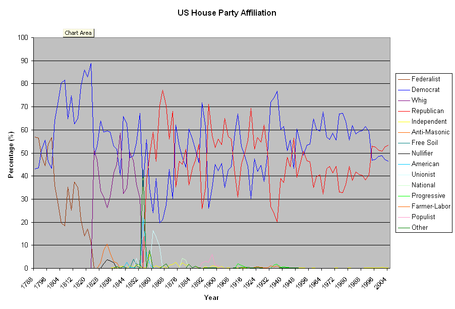 1882 United States House of Representatives elections