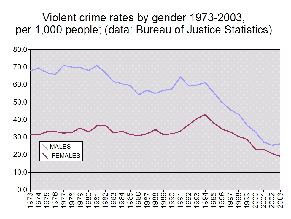 📌 Crime in the United States